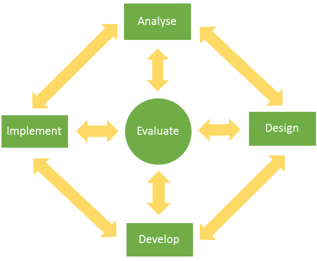 Figure 2. An iterative version of the ADDIE model