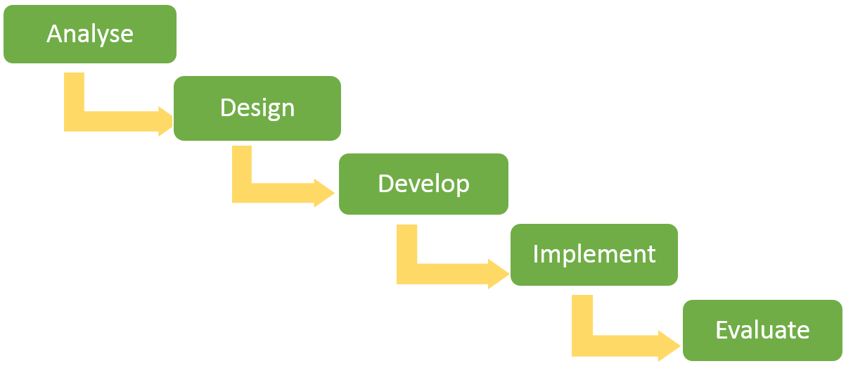 Figure 1. A linear version of the ADDIE model