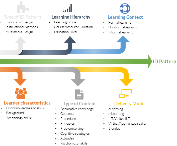 Instructional Design Patterns The Learning Oak
