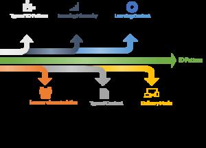 Taxonomy ID Patterns