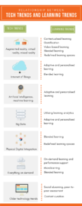 Relationships between technology and learning trends