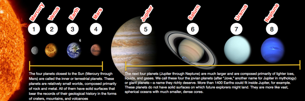 Diagram with the planets numbered, labelled, and explained