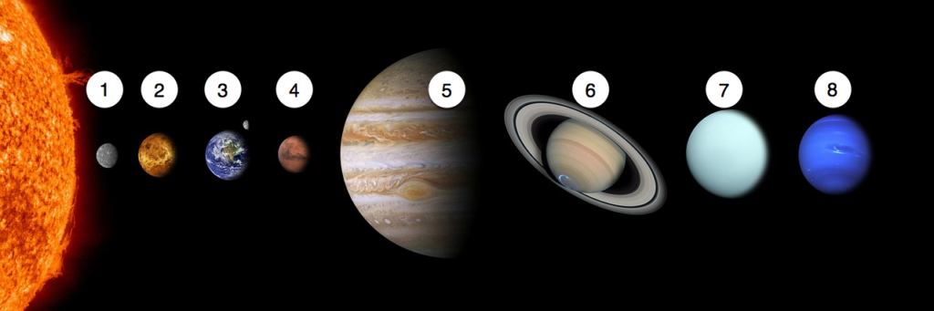 Diagram with planets numbered