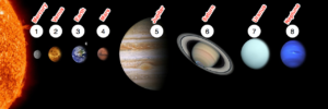 Diagram with planets numbered and labelled